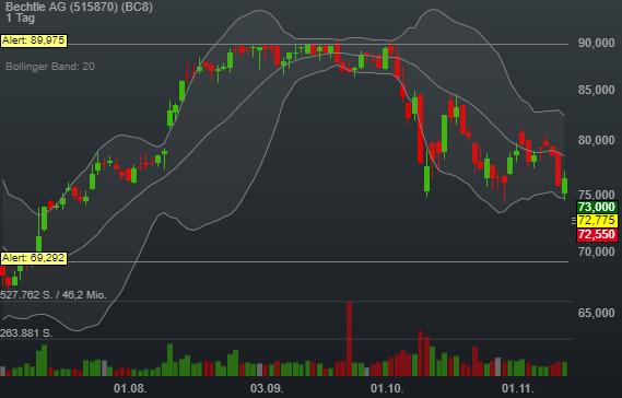 -4,93% Bechtle AG - Euro Indikation -