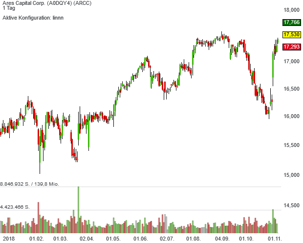Trendfolger-Aktie Ares Capital lockt mit einer hohen Dividendenrendite