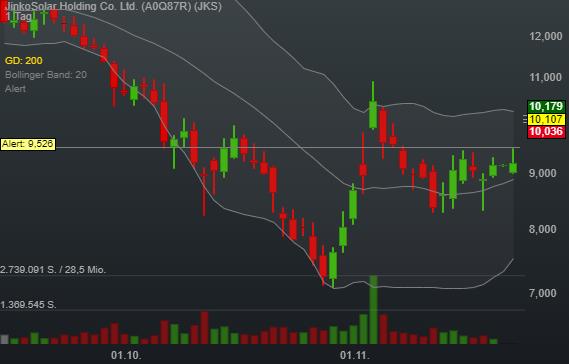 9,62% JinkoSolar Holding Co. Ltd. - US-Dollar Indikation -