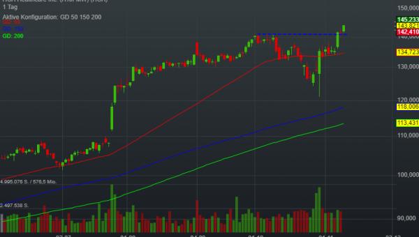 -0,09% HCA Healthcare Inc. - US-Dollar Indikation -