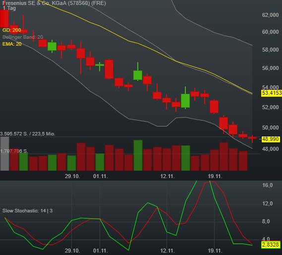 -0,26% Fresenius SE & Co. KGaA - Euro Indikation -