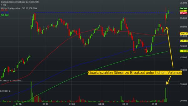 -0,34% Canada Goose Holdings Inc - US-Dollar Indikation -