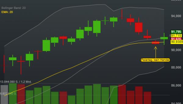 0,19% Procter & Gamble - US-Dollar Indikation -