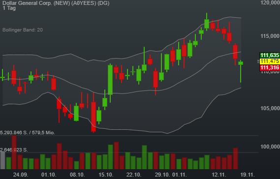 0,05% Dollar General Corp. (NEW) - US-Dollar Indikation -