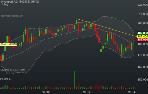 2,63% Hypoport AG - Euro Indikation -