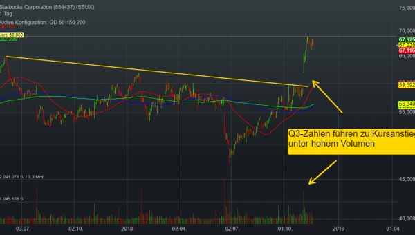0,06% Starbucks Corporation - US-Dollar Indikation -