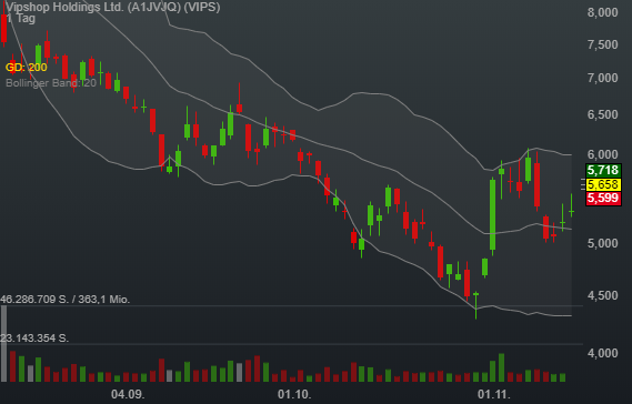 5,76% Vipshop Holdings Ltd. - US-Dollar Indikation -