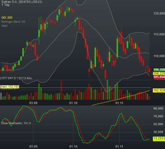 -0,21% Safran S.A. - Euro Indikation -