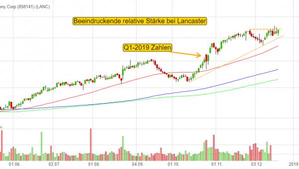 0,10% Lancaster Colony Corp - US-Dollar Indikation -