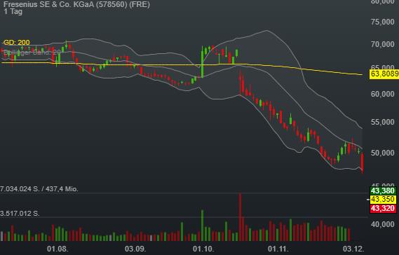 -8,51% Fresenius SE & Co. KGaA - Euro Indikation -