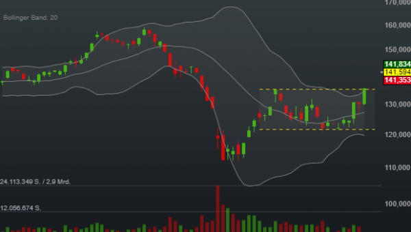 4,37% Caterpillar - US-Dollar Indikation -