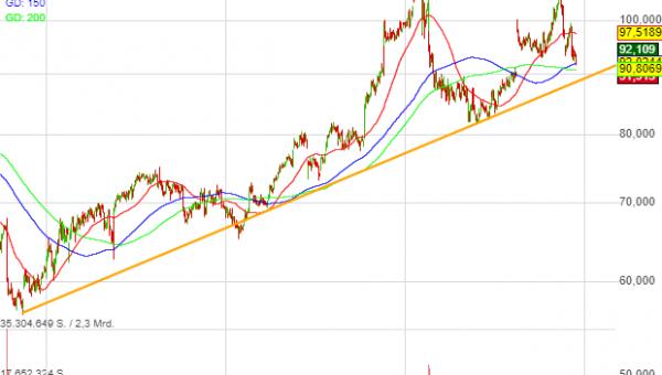 0,15% Wal-Mart - US-Dollar Indikation -