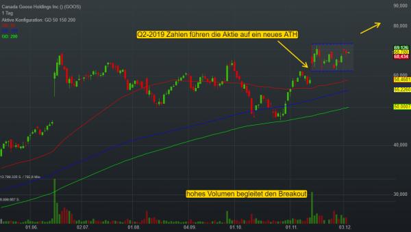 0,58% Canada Goose Holdings Inc - US-Dollar Indikation -