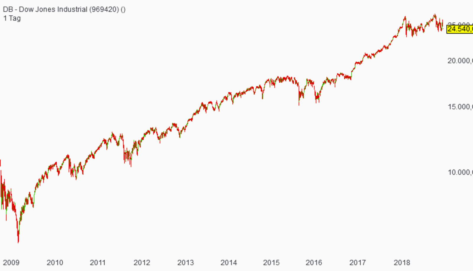 dow-chart-langfristig
