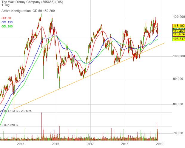 0,45% The Walt Disney Company - US-Dollar Indikation -