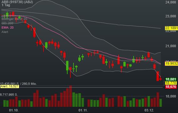 -0,88% ABB - CHF Indikation -