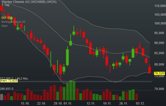 -5,38% Wacker Chemie AG - Euro Indikation -
