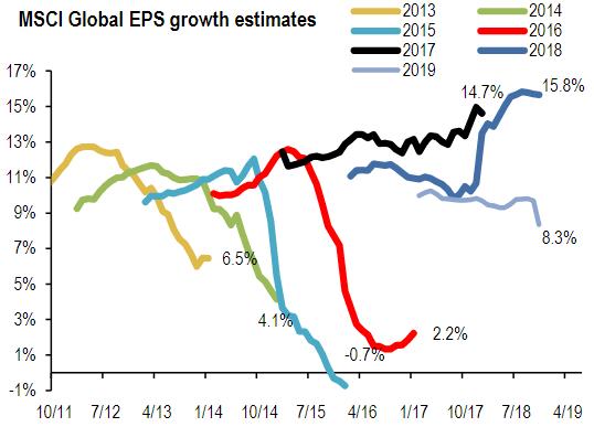 Wall Street im Korrekturmodus: Mit diesen Indikatoren lässt sich eine erfolgreiche Bodenbildung oder ein drohender Ausverkauf erkennen