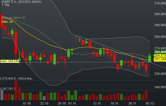 4,76% LVMH S.A. - Euro Indikation -