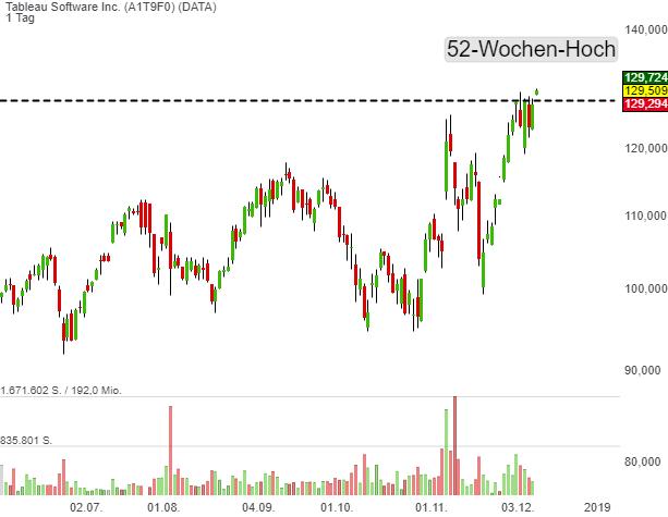 Leaderboard-Alert Tableau Software (DATA): positive Marktstimmung bringt die Aktie auf ein neues 52-Wochen-Hoch!