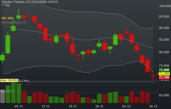 1,40% Wacker Chemie AG - Euro Indikation -