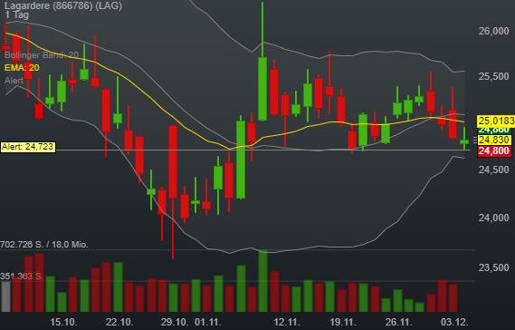 -0,04% Lagardere - Euro Indikation -