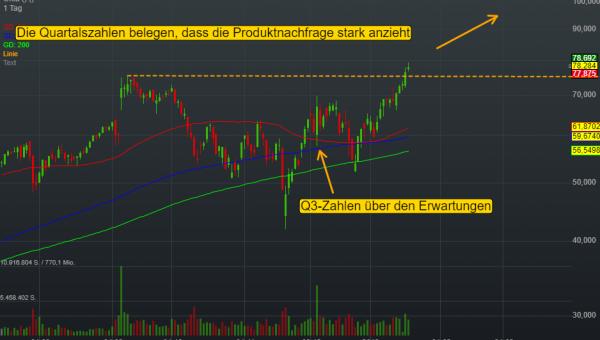 0,49% Okta - US-Dollar Indikation -