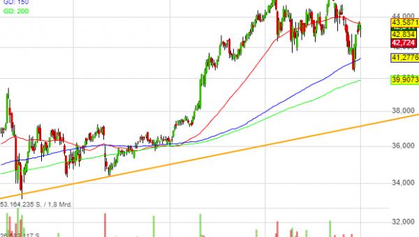 -1,00% Pfizer - US-Dollar Indikation -