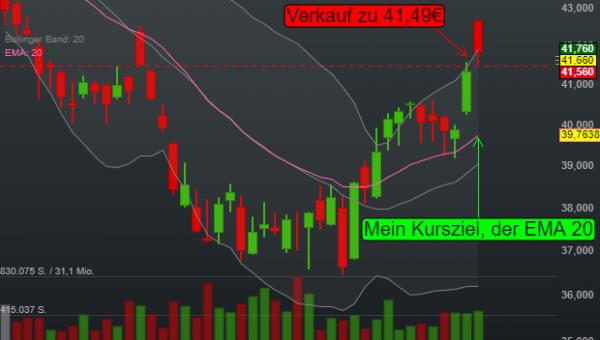 -0,41% Brenntag AG - Euro Indikation -