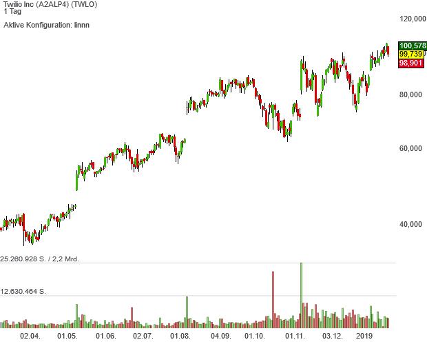 Börse belohnt bei der Neo-Darvas-Large-Cap-Aktie Twilio die starken Wachstumsaussichten