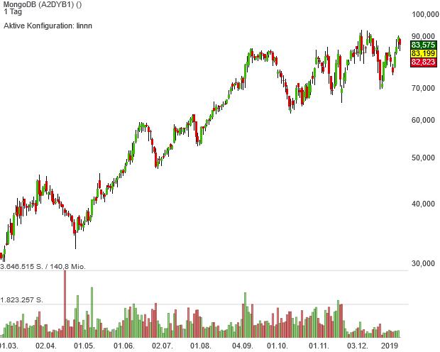 Hohes Wachstumstempo lockt Anleger in die Aktien von Neo Darvas Large Cap-Aktie MongoDB