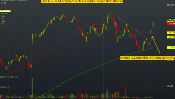 0,10% DexCom - US-Dollar Indikation -