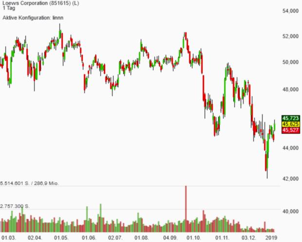 Loews zieht als Aktie mit der besten Ranglisten-Platzierung ins Trendfolger-Musterdepot ein