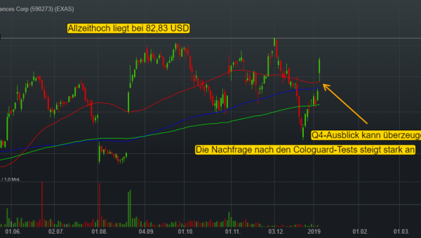 0,86% Exact Sciences Corp - US-Dollar Indikation -