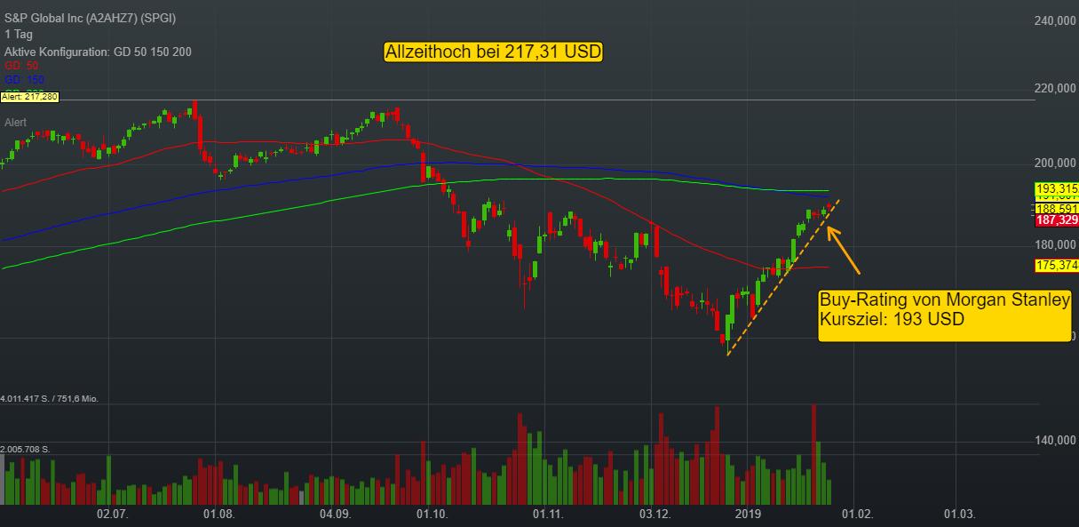 -0,39% S&P Global Inc - US-Dollar Indikation -