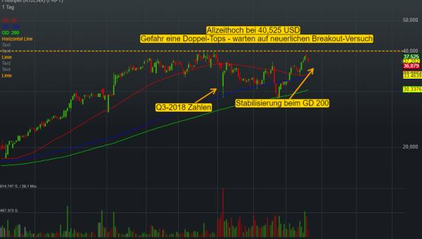0,03% Freshpet - US-Dollar Indikation -