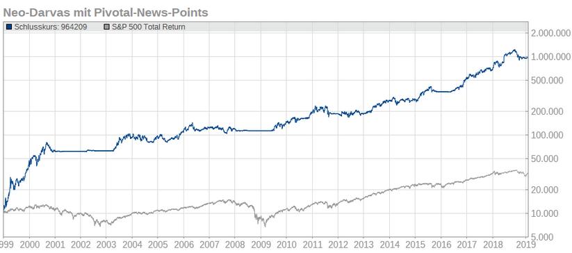 NEO-DARVAS-Strategie vor Kaufsignal: Das sind derzeit die Top-10-Aktien!