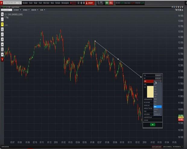 Eigene Chartanalysen mit Trendlinien-Alarmen erstellen
