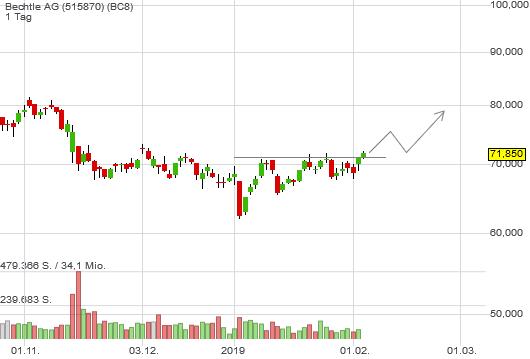 1,34% Bechtle AG - Euro Indikation -