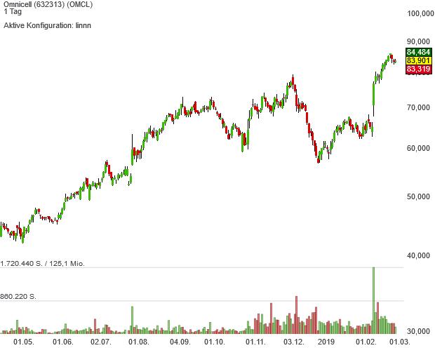 Neo-Darvas mit Pivotal-News-Points-Aktie Omnicell kommt seit 2002 auf ein Kursplus von rund 5.900 %