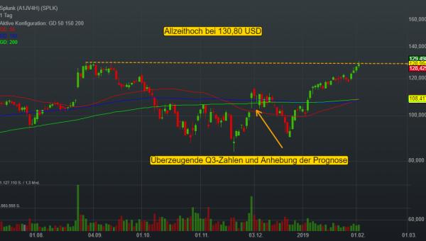 0,10% Splunk - US-Dollar Indikation -