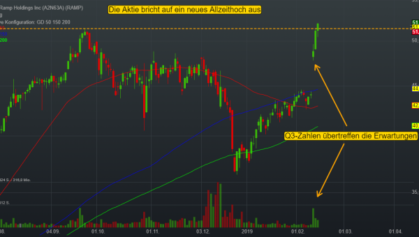 -0,87% LiveRamp Holdings Inc - US-Dollar Indikation -
