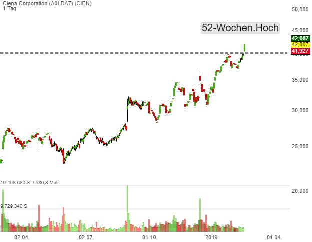 Anlagetrend 5G: Ciena (CIEN) Aktie entwickelt vor dem Hintergrund einer positiveren Marktstimmung charttechnische Stärke und zieht kraftvoll auf ein neues 52-Wochen-Hoch!