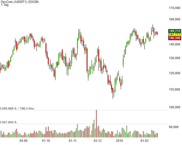 Neo Darvas Large Cap-Aktie Dexcom kommt seit November 2008 auf ein Plus von 10.540 %.