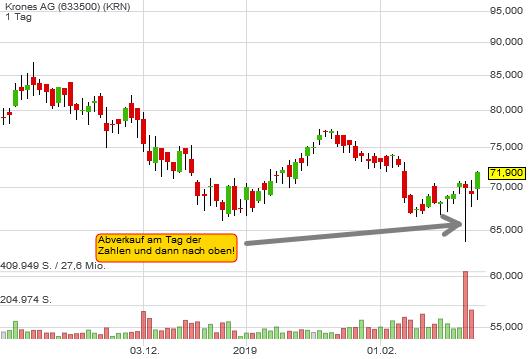 3,98% Krones AG - Euro Indikation -