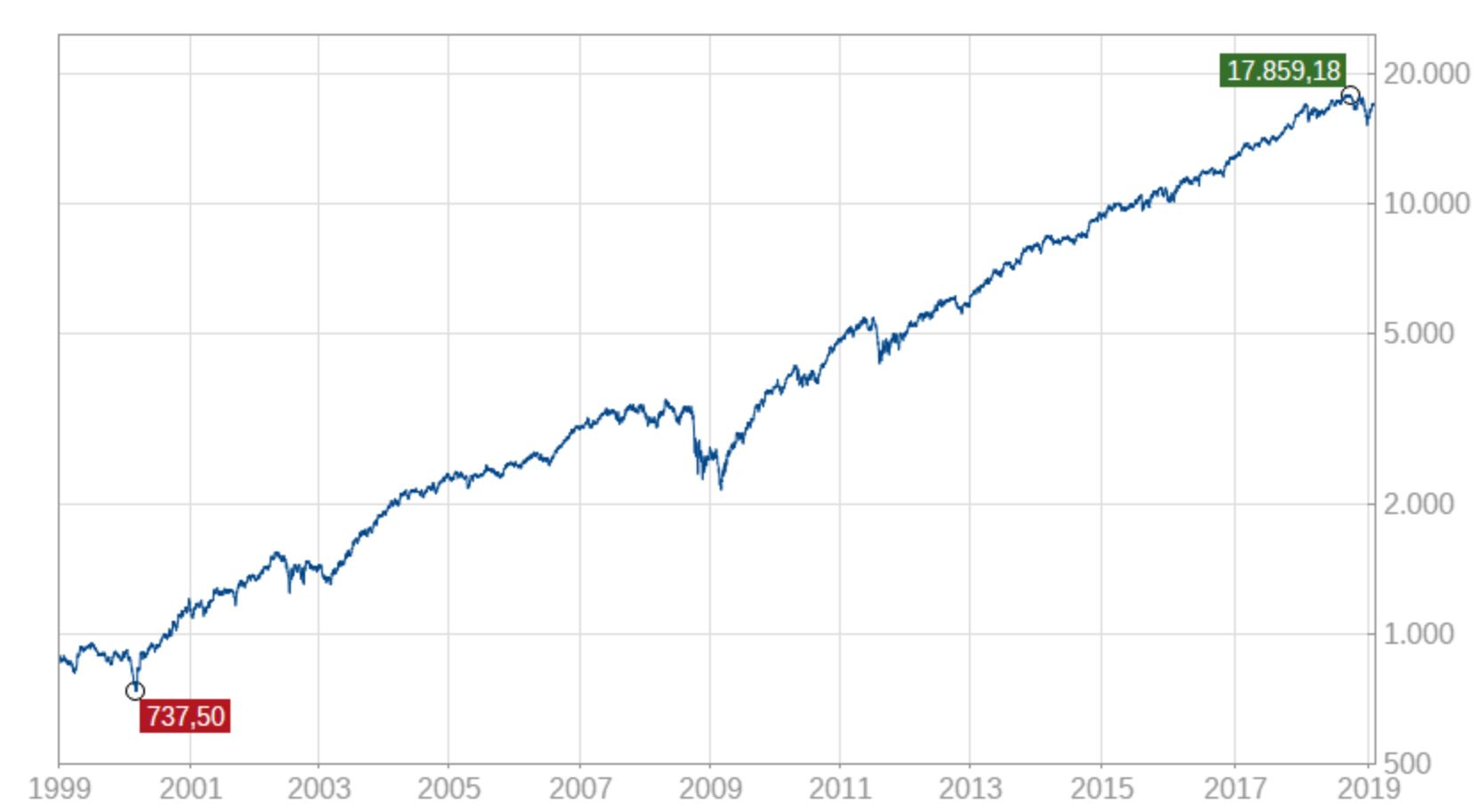Besprechung aller 12 Aktien aus dem High-Quality Alpha Selection: +72 % in drei Jahren!