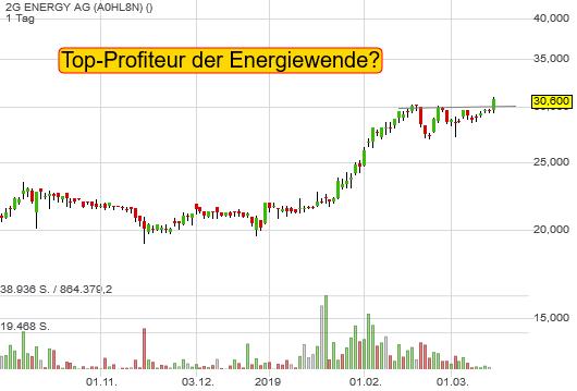 2G ENERGY AG (3,03%)