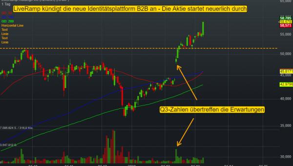 LiveRamp Holdings Inc (0,05%)