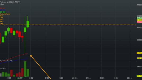 0,28% Freshpet - US-Dollar Indikation -