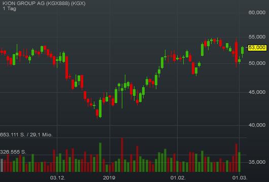 4,54% KION GROUP AG - Euro Indikation -